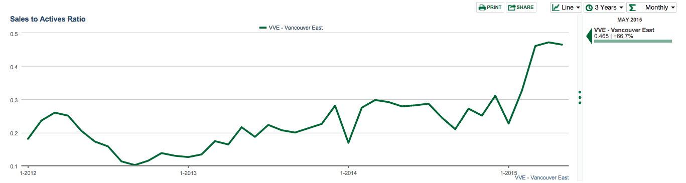 east vancouver sales to active june 2015