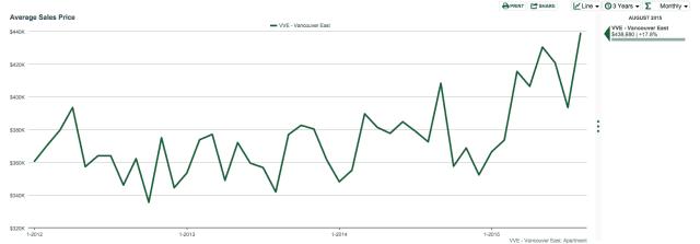 east van condo market updates statistics