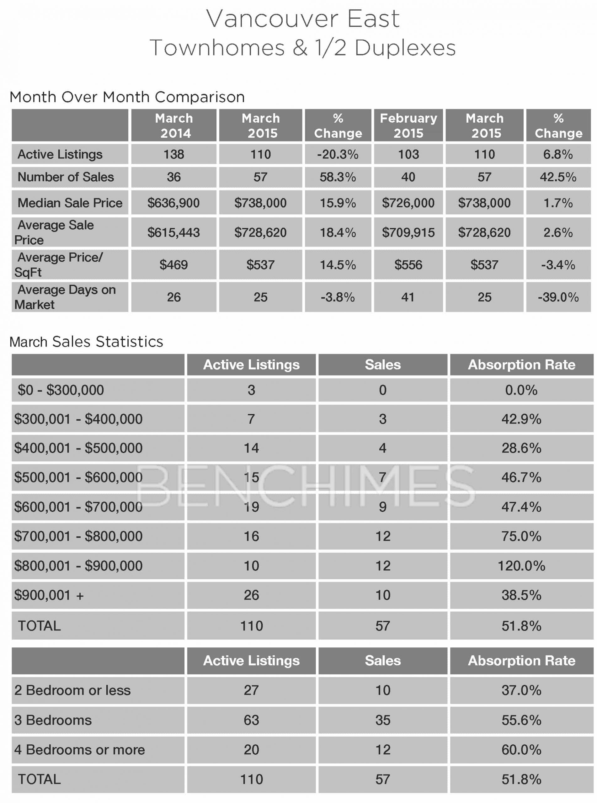 townhouse and duplex market update east vancouver